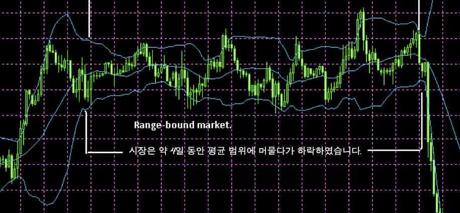 차트를 사용하여 거래하는 한국인들을 위한 간편한 IN/OUT 바이너리 옵션 거래 - 차트1